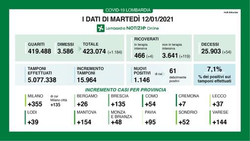 Coronavirus, in provincia di Varese oggi 144 contagi. In Lombardia 1.146 casi e 54 vittime