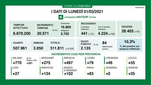 Coronavirus, in provincia di Varese 25 contagi. In Lombardia 2.135 casi e 42 vittime