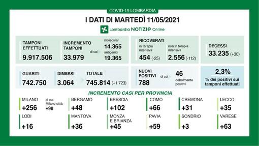 Coronavirus, in provincia di Varese 63 contagi. In Lombardia 788 casi e 30 vittime