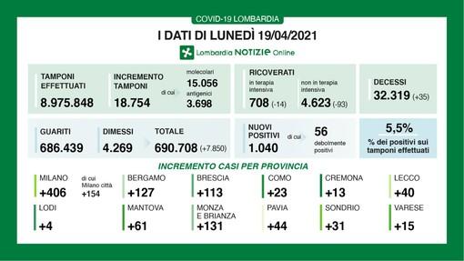 Frena il Coronavirus, in provincia di Varese solo 15 contagi. In Lombardia 1.040 casi e 35 vittime