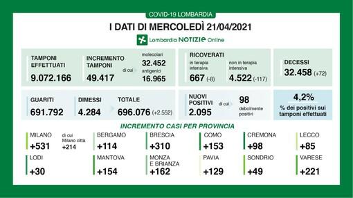 Coronavirus, in provincia di Varese oggi 221 contagi. In Lombardia 2.095 casi e 72 vittime