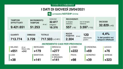 Coronavirus, in provincia di Varese 323 contagi. In Lombardia 2.304 casi e 40 vittime
