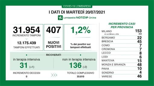 Coronavirus, in provincia di Varese 46 contagi. In Lombardia 407 casi e nessuna vittima