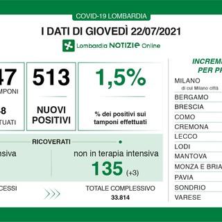 Coronavirus, in provincia di Varese 70 nuovi contagi. In Lombardia 513 casi e 1 vittima