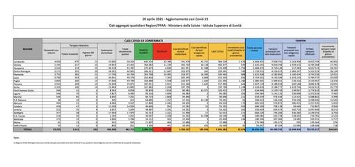 Covid-19, in Italia oggi 12.074 nuovi contagi e 390 vittime. Boom di guariti: oltre 22mila