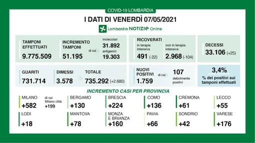 Coronavirus, in provincia di Varese 176 contagi. In Lombardia 1.759  casi e 25 vittime