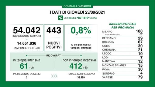 Coronavirus, in provincia di Varese 79 nuovi contagi. In Lombardia 443 casi e 3 vittime