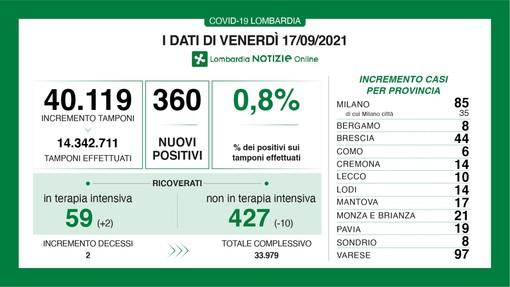 Coronavirus, in provincia di Varese oggi 97 nuovi contagi su 360 in Lombardia