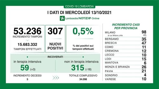 Coronavirus, in provincia di Varese 10 nuovi contagi. In Lombardia sono 307 e le vittime 5