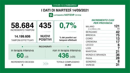Coronavirus, in provincia di Varese 31 nuovi contagi. In Lombardia 435 casi e 6 vittime