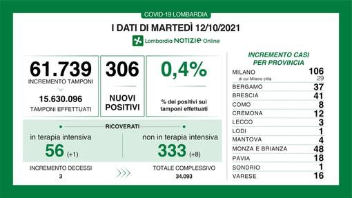 Coronavirus, in provincia di Varese 16 nuovi contagi. In Lombardia sono 306 e le vittime 3