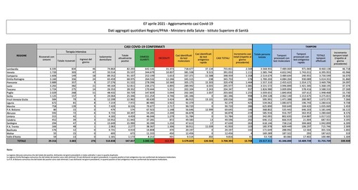 Covid-19, in Italia oggi 13.708 nuovi contagi e 627 vittime. Aumento importante nel Varesotto