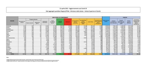 Covid-19, in Italia oggi 13.844 nuovi contagi e 364 vittime. Cresce la Lombardia, rallenta il Varesotto