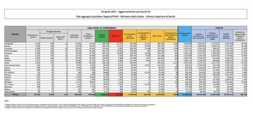 Covid-19, in Italia 8.864 nuovi contagi e 316 vittime. In Lombardia 1.040 casi