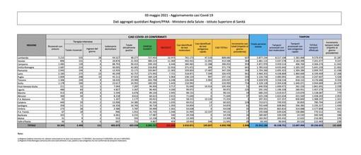 Covid-19, in Italia oggi 5.948 nuovi contagi e 256 vittime. Varesotto e Lombardia, crescita soft
