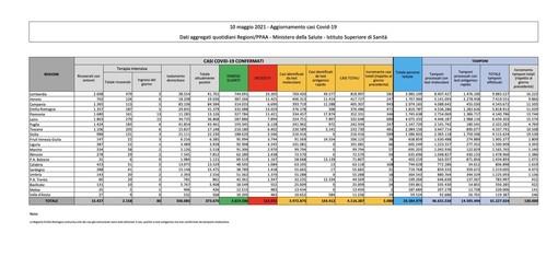 Covid-19, in Italia 5.080 nuovi contagi e 198 vittime. Ecco la situazione nel Varesotto e in Lombardia