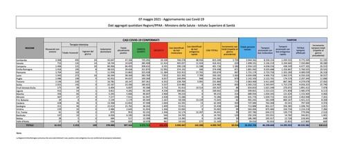 Covid-19, in Italia 10.554 nuovi contagi e  207 vittime. Calano Lombardia e Varesotto