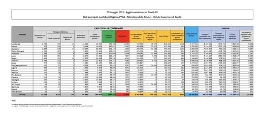 Covid-19, in Italia oggi 8.292 nuovi contagi e 139 vittime. Ecco la situazione in Lombardia e nel Varesotto