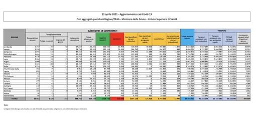 Covid-19, in Italia oggi 13.447 nuovi contagi e 476 vittime. Netta risalita in provincia di Varese