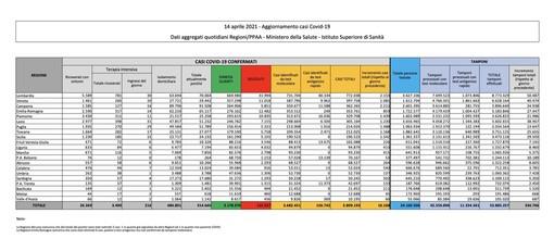 Covid-19, in Italia oggi 16.168 nuovi contagi e 469 vittime. Dopo l'impennata di ieri frena il Varesotto
