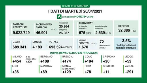 Coronavirus, in provincia di Varese oggi 291 contagi. In Lombardia 1.670 casi e 67 vittime