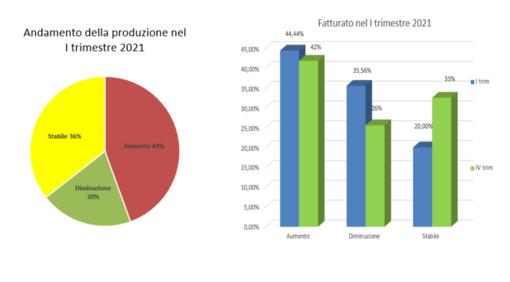 Nell'Alto Milanese prove di crescita: meccanico e chimico-plastico i settori più dinamici