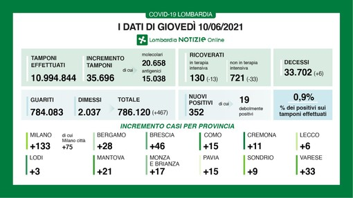 Coronavirus, in provincia di Varese oggi 33 contagi. In Lombardia 352 casi e 6 vittime: da lunedì sarà zona bianca
