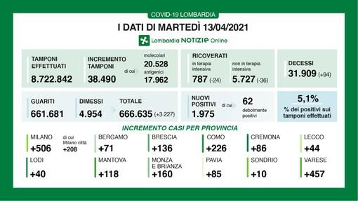 Coronavirus, in provincia di Varese altri 457 contagi. In Lombardia 1.975 casi e 94 vittime