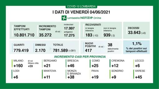 Coronavirus, in provincia di Varese oggi 45 contagi. In Lombardia 417 casi e 6 vittime