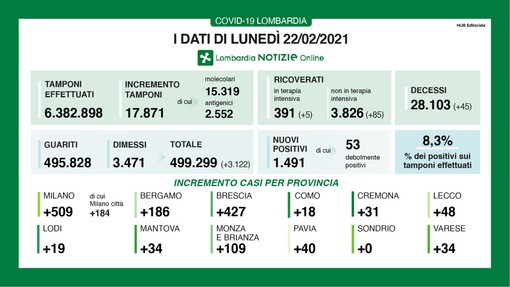 Coronavirus, in provincia di Varese oggi 34 contagi. In Lombardia 1.491 casi e 45 vittime