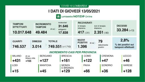 Coronavirus: in provincia di Varese 128 contagi, in Lombardia 1.396. Vittime in calo: sono 13