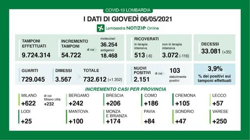 Coronavirus, in provincia di Varese 250 contagi. In Lombardia 2.151 casi e 35 vittime