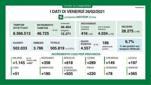Coronavirus, in provincia di Varese altri 365 contagi. In Lombardia 4.557 casi e 47 vittime
