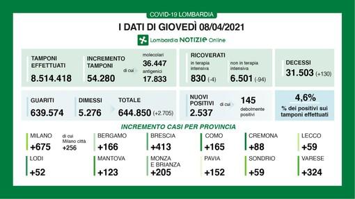 Coronavirus, in provincia di Varese 324 contagi. In Lombardia 2.537 casi e 130 vittime