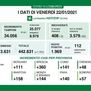Coronavirus, in provincia di Varese oggi 213 contagi. In Lombardia 1.969 casi e 58 vittime