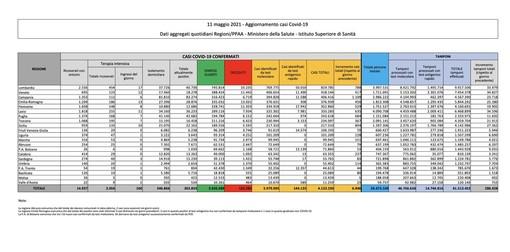 Covid-19, in Italia 6.946 nuovi contagi e 251 vittime. La situazione nel Varesotto e in Lombardia